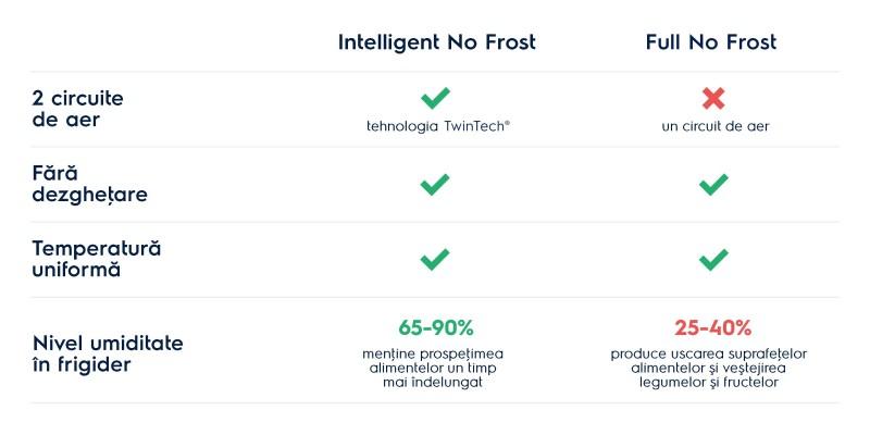 intelligent no frost vs full no frost